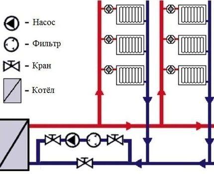 Схема обвязки системы отопления с принудительной циркуляцией