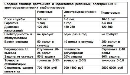 Сравнительная таблица видов стабилизаторов напряжения