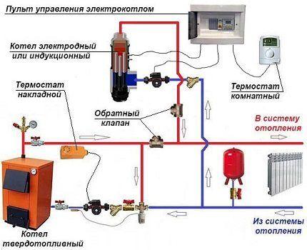 Обвязка электрического и ТТ-котла