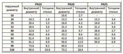 Таблица размеров полипропиленовых труб