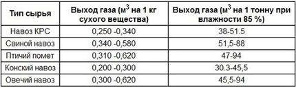 Таблица эффективности видов навоза