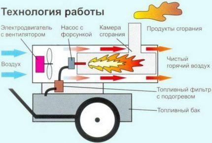 Scheme heat gun