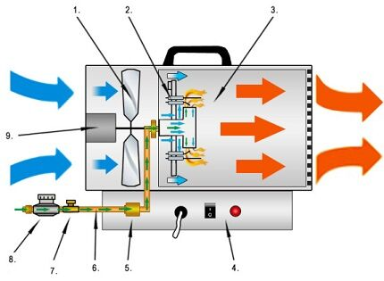 Устройство газовой пушки
