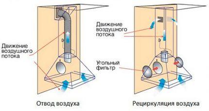 Зонт с вытяжкой и рециркуляцией