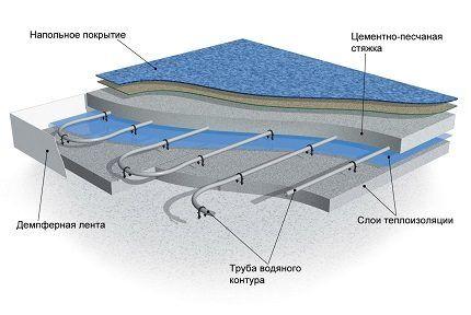 Схема укладки водяного пола