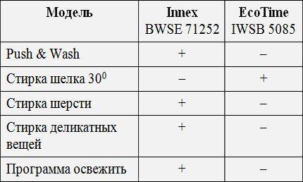 Отличия двух моделей от Indesit