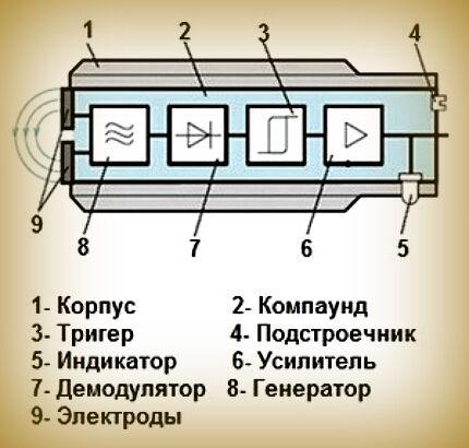 Конструкия емкостного выключателя
