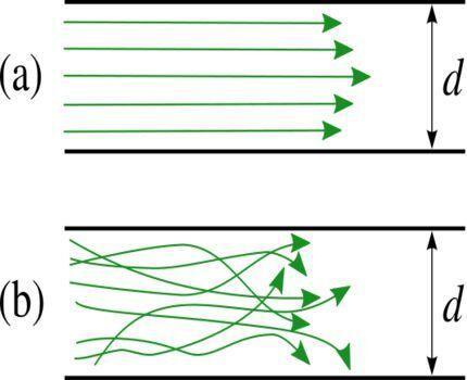 Линейное сопротивление
