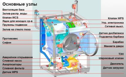 The main components of the washing machine