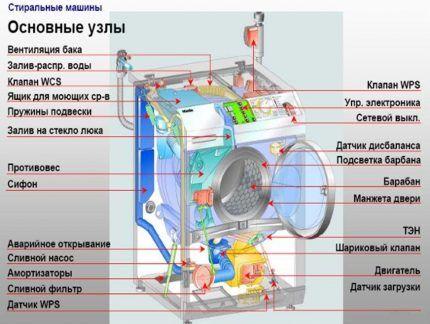 Основные узлы стиральной машинки
