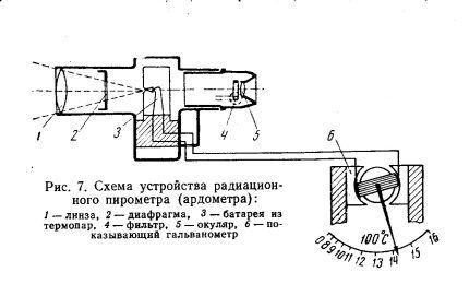 Схема работы радиационного пирометра