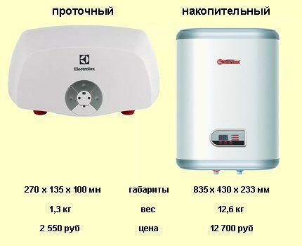 Сравнение параметров водонагревателей