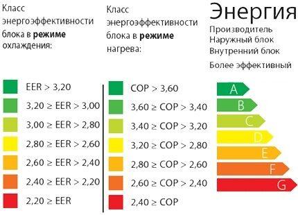 Энергоэффективность кондиционера