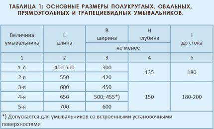 Таблица основных мерок раковин