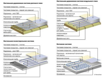 Схемы систем монтажа ТП