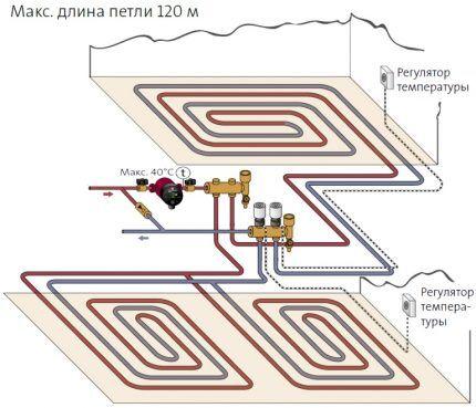 Параметры системы теплого пола
