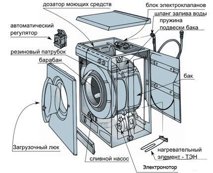 Схема устройства стиральной машины