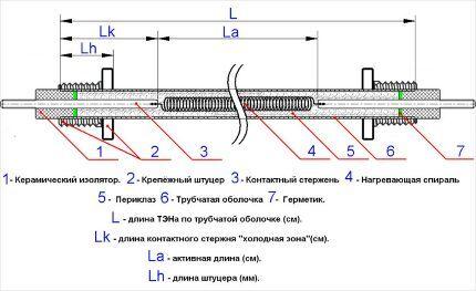 Схема внутреннего устройства ТЭНа