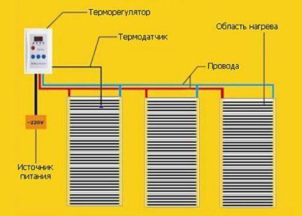 Схема расположения полос