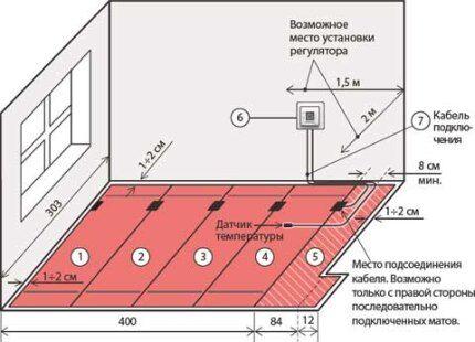 Схема расположения терморегулятора в комнате
