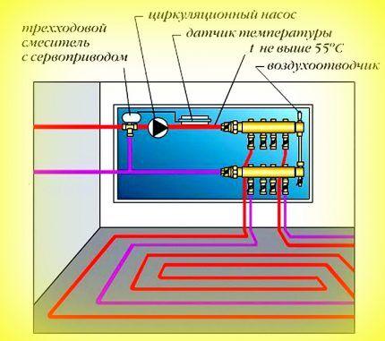 Клапан в системе теплый пол