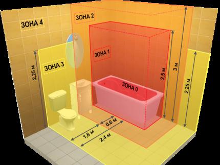 Зоны электробезопасности в ванной