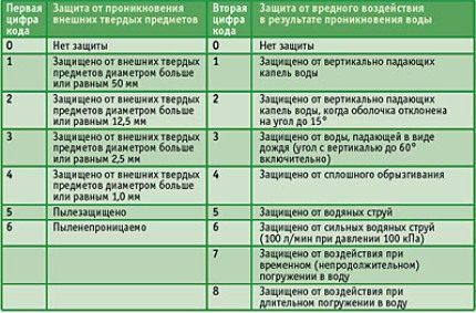 Таблица расшифровки маркировки IP