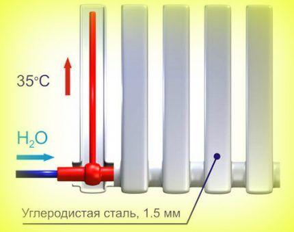 Нагрев поверхности радиатора