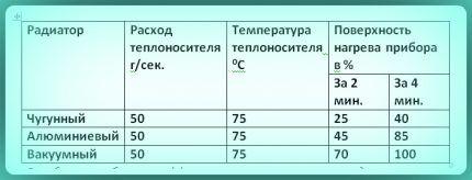 Эффективность радиаторов разных видов