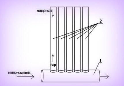 Схема вакуумного радиатора