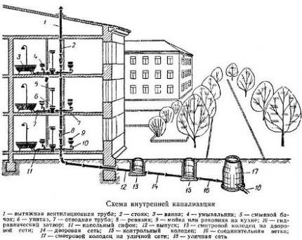 Схема канализации многоквартирного дома