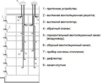 Схема подключения каналов через два этажа