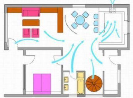 Движение воздуха в квартире