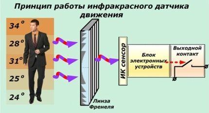 ИК-датчик движения