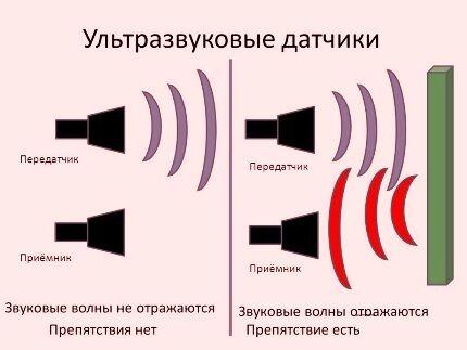 Распространение звуковых волн