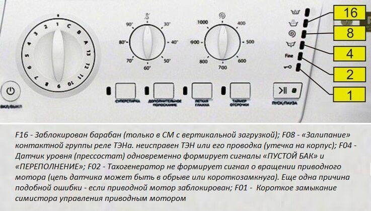 Значение индикаторов Hotpoint-Ariston. Числовые значения индикаторов для  вычисления кода поломки на панели стиральной машинки ... a5326d946cb5b