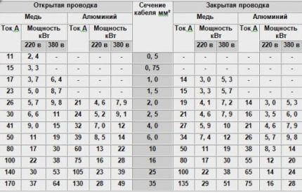 Таблица номиналов АВ