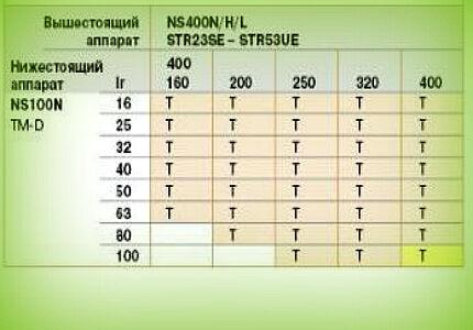 Таблица селективности 2