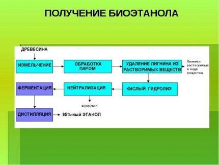 Промышленный процесс получения биоэтанола