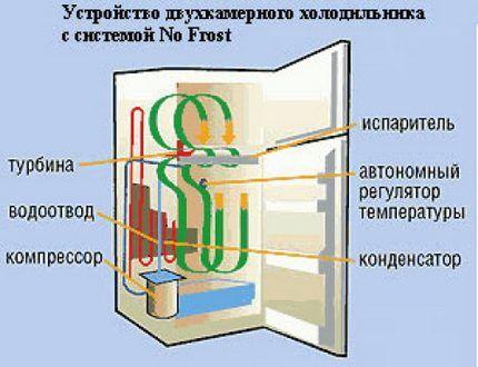 """Холодильник с системой """"Анти-иней"""""""