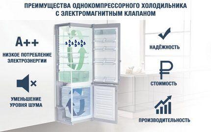 Холодильник с электромагнитным клапаном