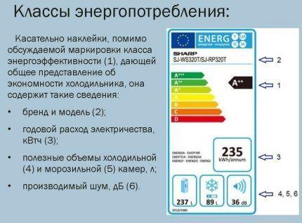 Класс энергоэффективности - как определить