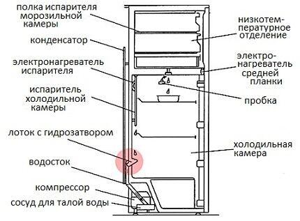 Устройство холодильника с дренажом