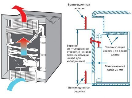 The scheme of operation of the absorption refrigerator on gas