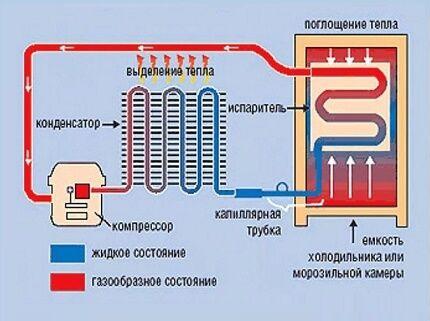 Принципиальная схема работы холодильника