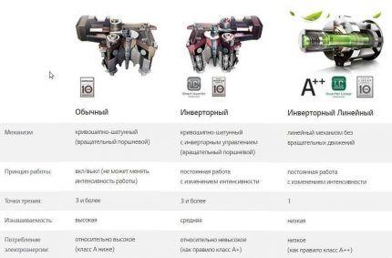 Таблица для сравнения типов компрессоров