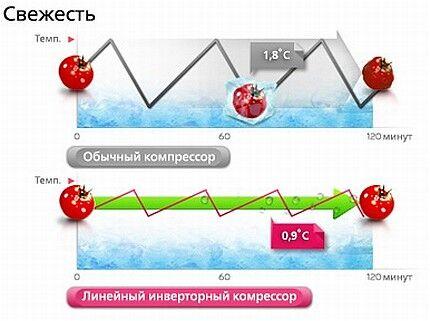 Воздействие перепадов температур на овощи