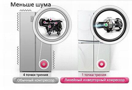 Сниженная вибрация инверторного компрессора