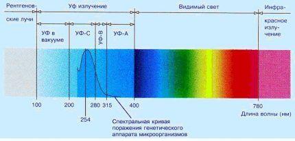Излучение ультрафиолетового спектра