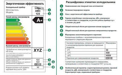 Информация на этикетке холодильника